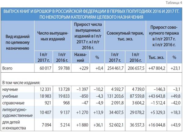 Выпуск книг и брошюр в РФ в первых полугодиях 2016 г. - 2017 г. по некоторым категориям