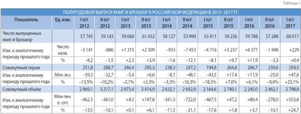 Полугодовой выпуск книг и брошюр в Российской федерации в 2012-2017 годах