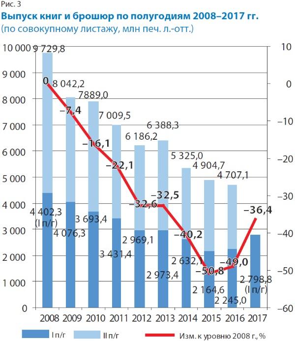 Выпуск книг и брошюр по полугодиям в 2008-2017 годах (по совокупному листажу, млн печ. л.-отт.)