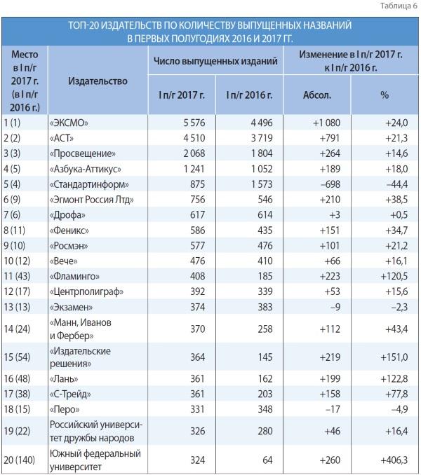 ТОП-20 издательств по количеству выпущеных названий в первых полугодиях 2016г.-2017г.