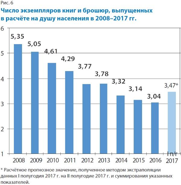 Число экземпляров книг и брошюр в расчете на душу населения в 2008-2017