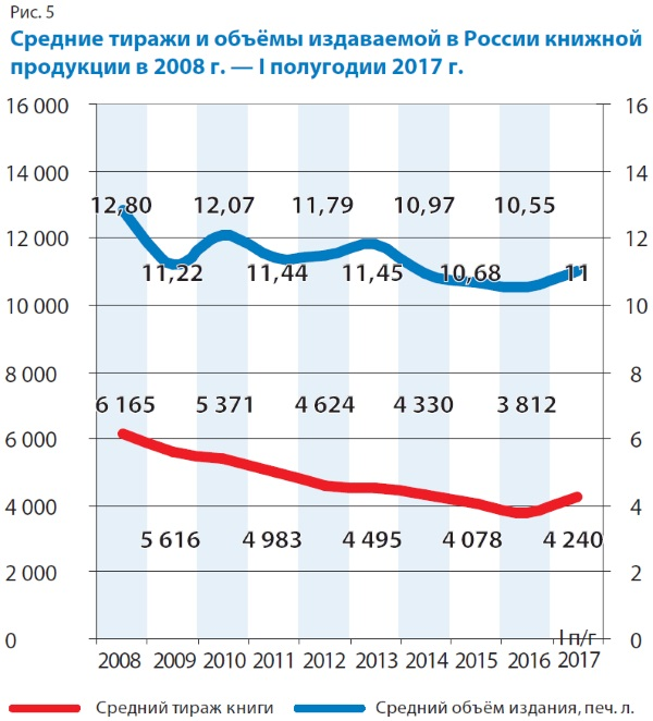 Средние тиражи и объёмы издаваемой в России книжной продукции в 2008 г. - 1 полугодии 2017 года