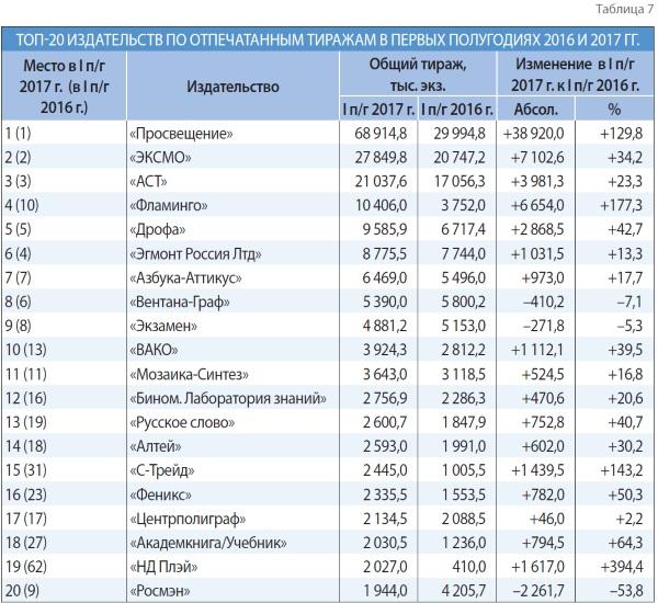 ТОП-20 издательств по отпечатанным тиражам в первых полугодиях 2016г.-2017г.