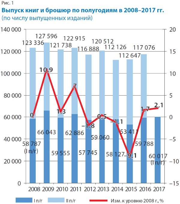 Выпуск книг и брошюр по полугодиям в 2008-2017 годах (по числу выпущенных изданий)