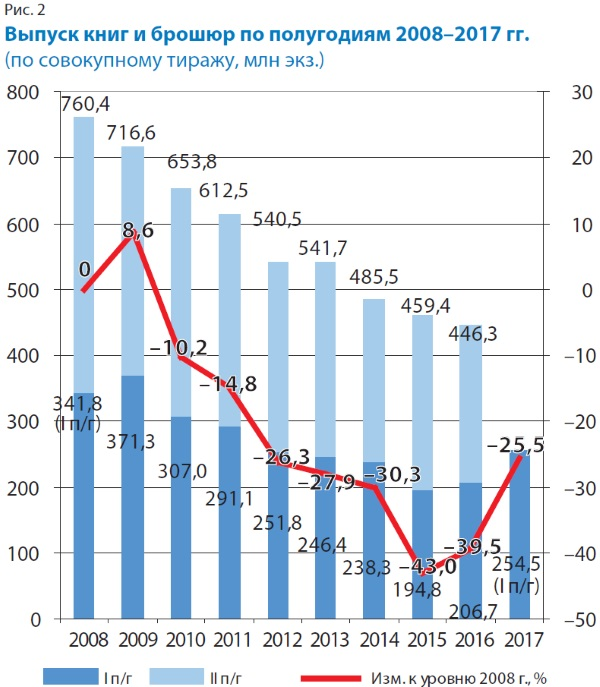 Выпуск книг и брошюр по полугодиям в 2008-2017 годах (по совокупному тиражу, млн, экз)
